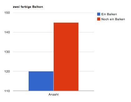 Einfaches Balkendiagramm mit der Google Chart API