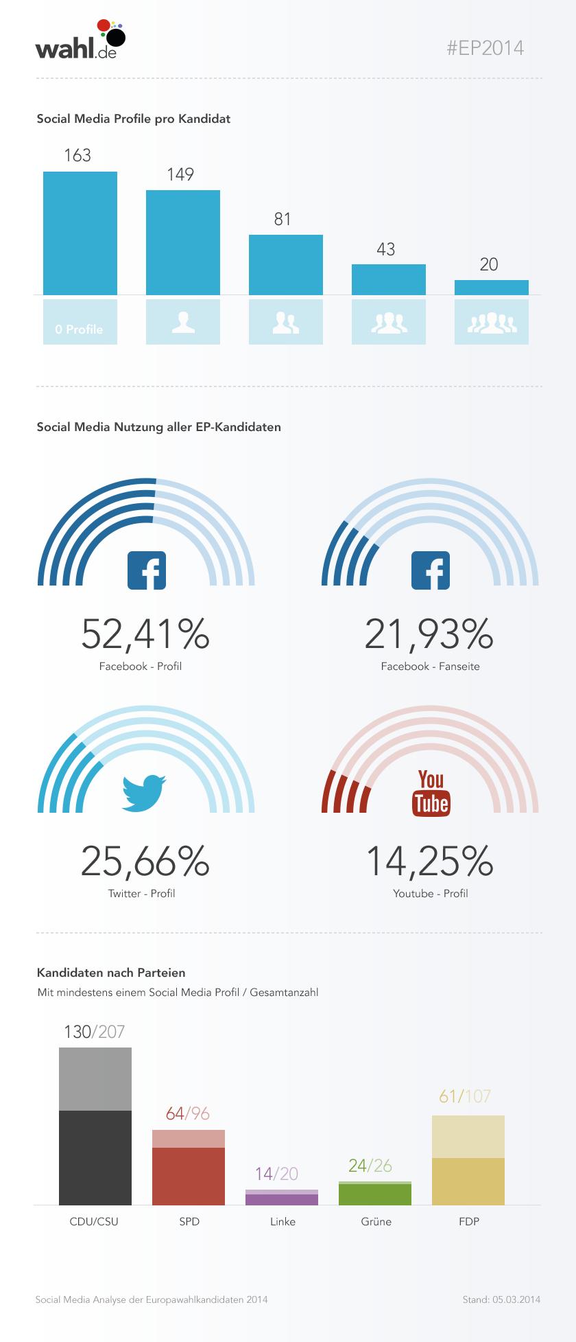 Social Media Profile der Kandidaten (Quelle: Sebastian Schmidtsdorf wahl.de-Blog, CC-BY-SA 3.0)