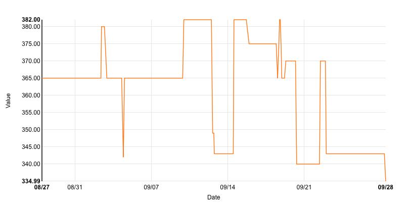 Preisschwankungen bei Amazon.de für ein iPad Mini Retina 16 GByte (Grafik: Monitorbook.com)