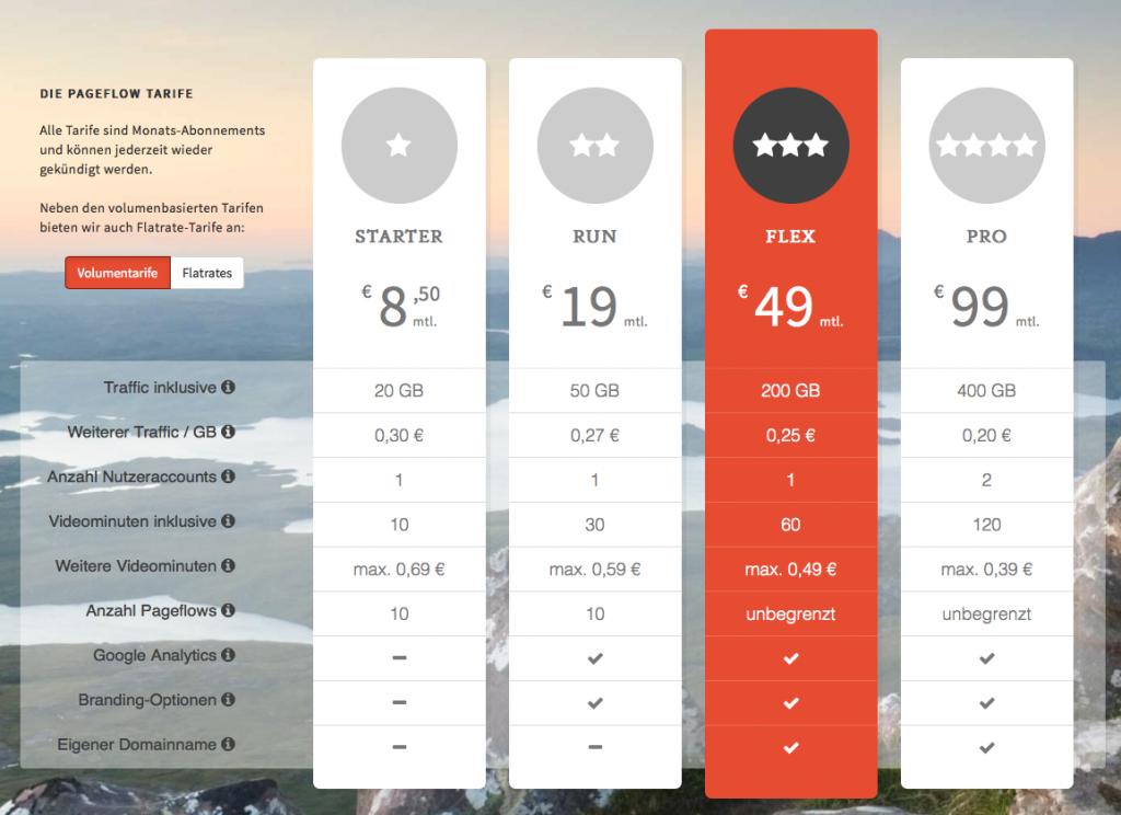 Die neuen Pageflow-Tarife sind günstiger, beinhalten aber deutlich weniger Inklusiv-Traffic (Foto: Screenshot pageflow.io)