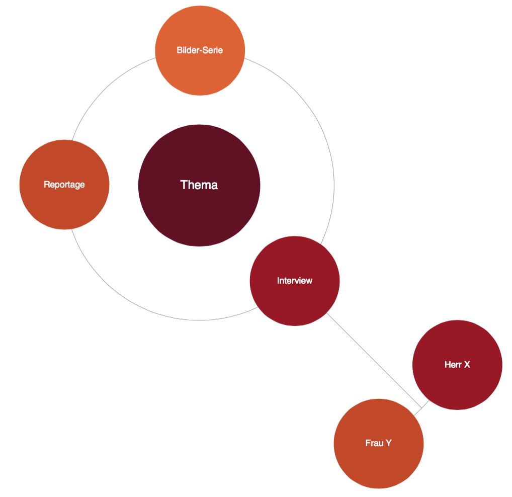Mindly zeigt Mindmaps auf eine etwas andere Art an (Foto: Screenshot)
